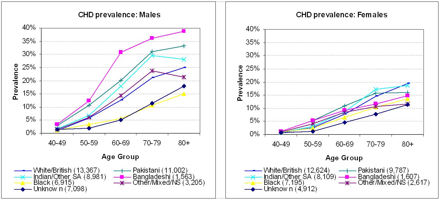 Figure 11.1b: Coronary Heart Disease prevalence for males ...